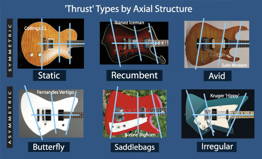 Guitar thrust types, click for larger image