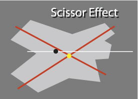 Guitar Design Fundamentals 3 scissor effect